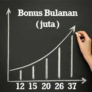 Dapat Bonus 37 Juta Rupiah