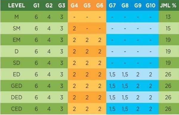 Bonus Generasi Pangkat (BGP)
